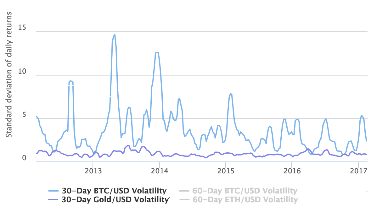 Gold vs Bitcoin Volatility